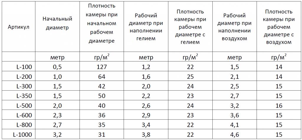 Таблица с рекомендуемыми диаметрами надува латексных шаров - метеозондов для использования в аэростатах и больших шарах